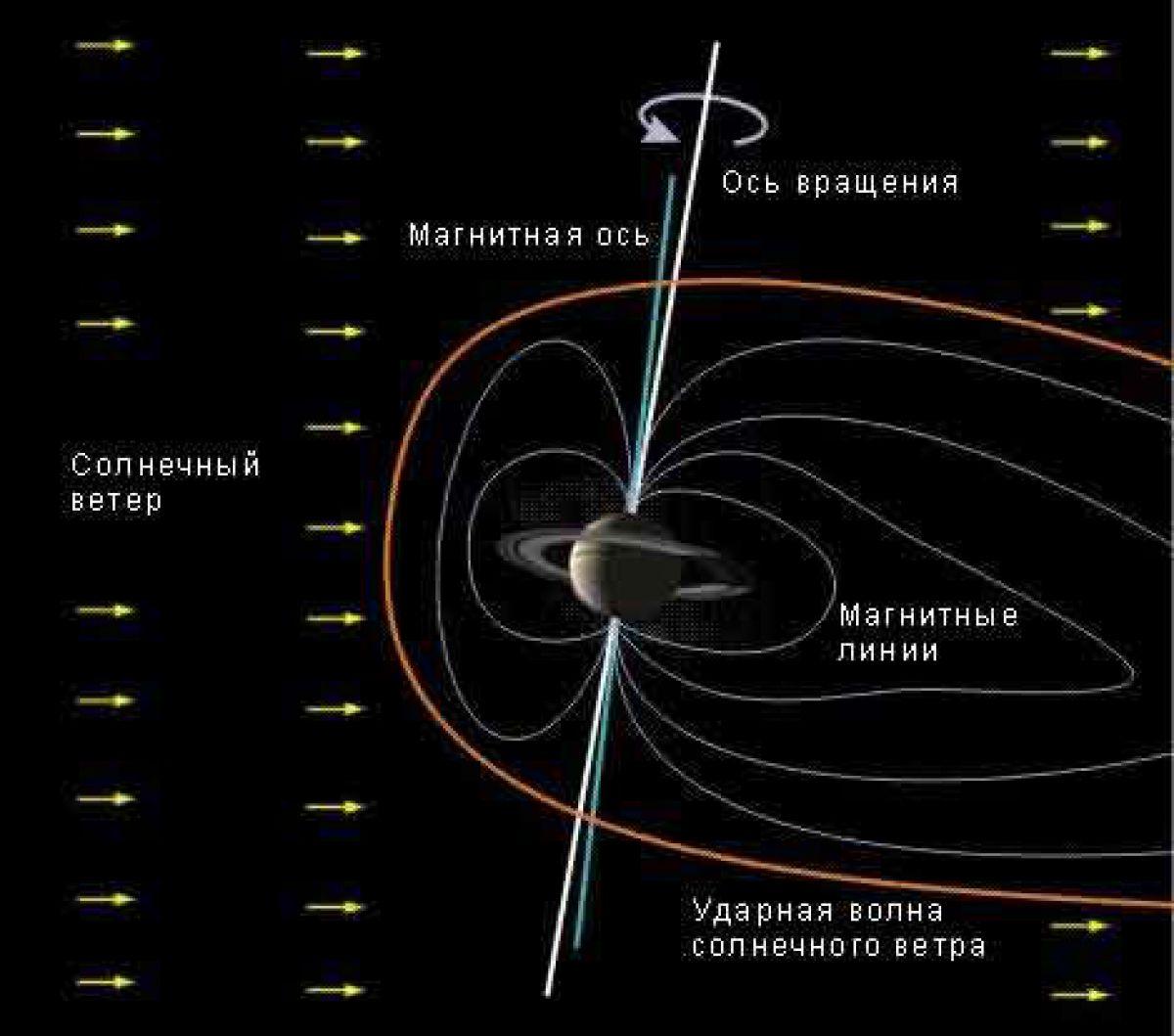 Планета Сатурн - второй Юпитер?