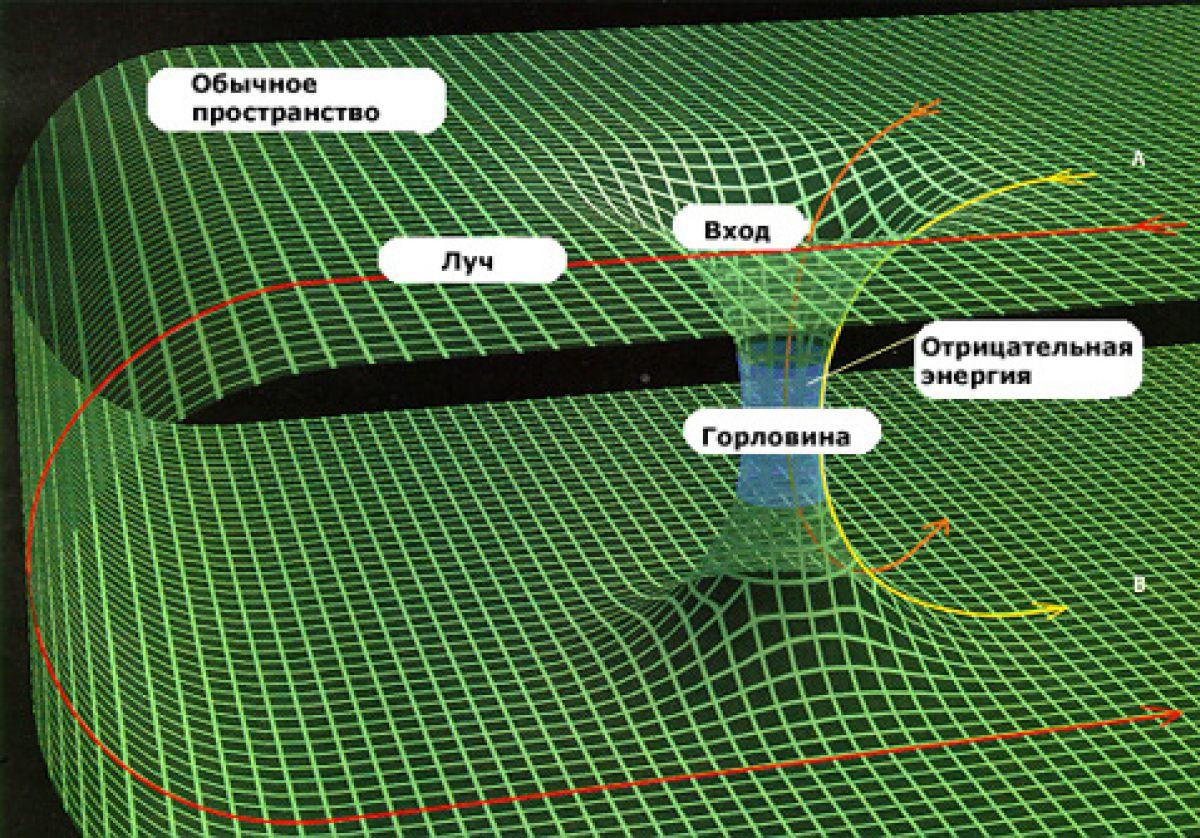 «Кротовые норы» или «червоточины»: когда люди научатся путешествовать в пространстве-времени