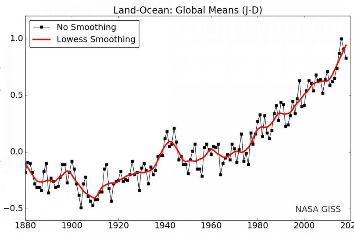 NASA: Последние пять лет стали самыми жаркими на Земле с 1880 года
