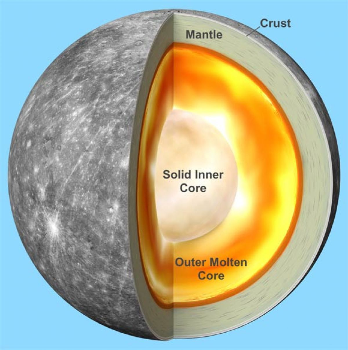Ученые определили, что ядро Меркурия является твердым