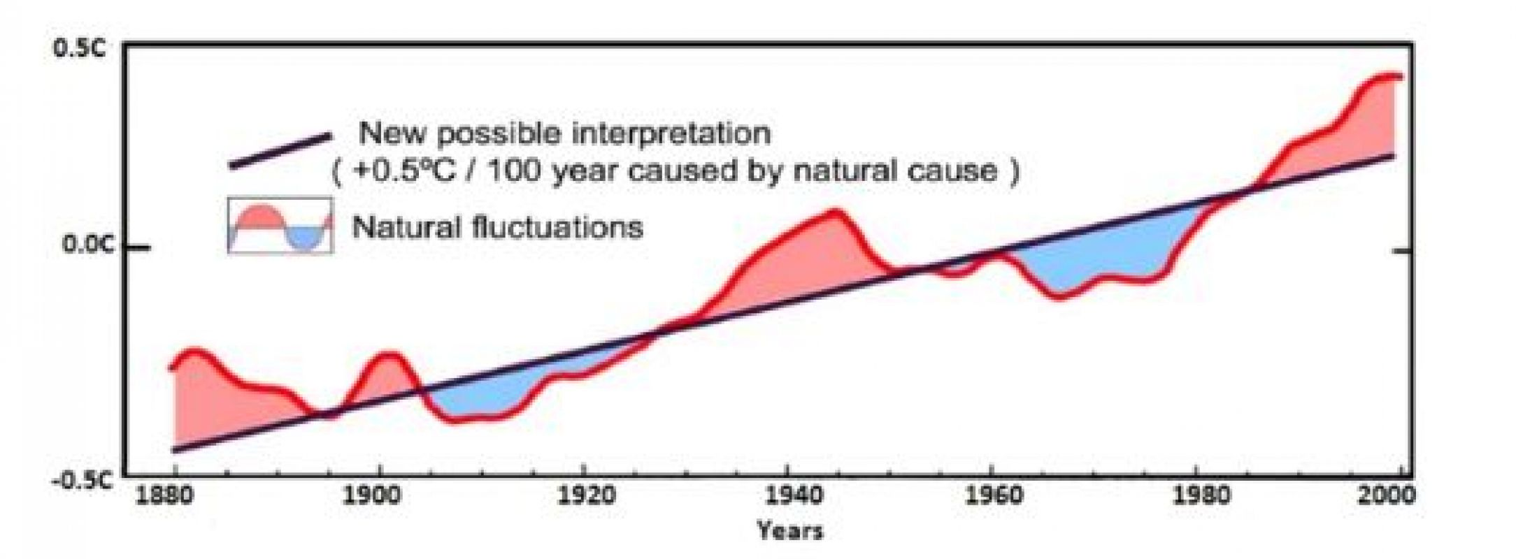Сдвиги в активности Солнца ускорят глобальное потепление на Земле