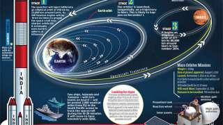 Индийский спутник вышел на орбиту Марса