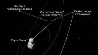 Связь с посадочным модулем «Филы» может быть установлена в скором времени