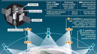 Оставшиеся спутники системы «IRNSS» Индия планирует запустить в январе-марте 2016 года