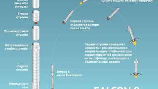 Компания «SрaceX» снова отложила запуск ракеты «Falcon 9»