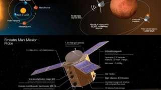 ОАЭ запускает зонд на Марс