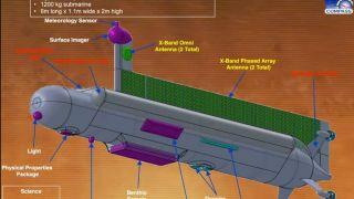 Моря Титана могут исследовать с помощь субмарины